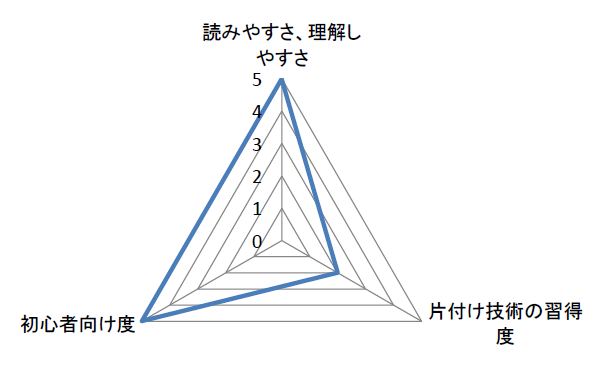 kataduke_no_gizyutu