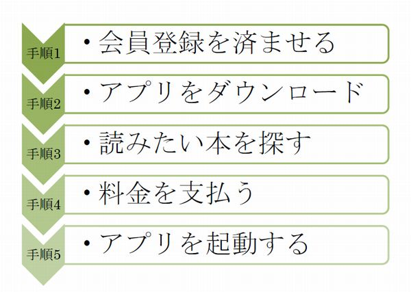 honto_tukaikata