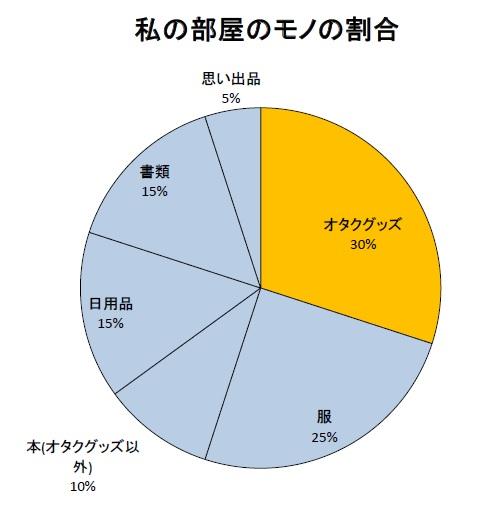 otakuheya_wariai